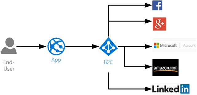 b2c-auth-options